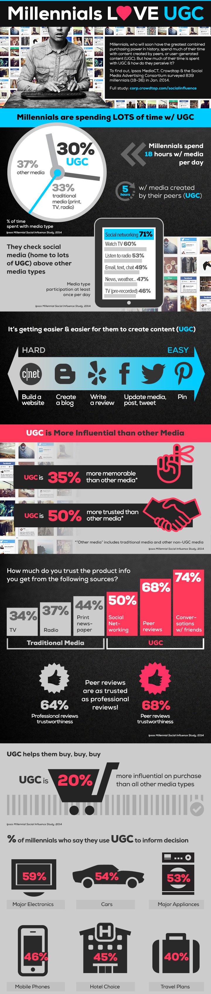millennials-social-content